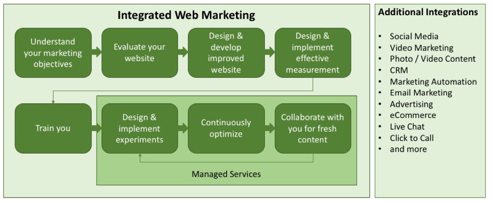 Website services.